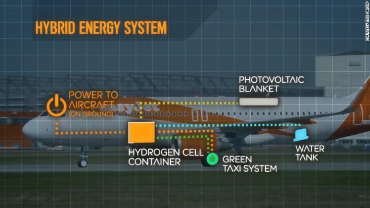 160202125305-easyjet-hybrid-plane---energy-system-exlarge-169